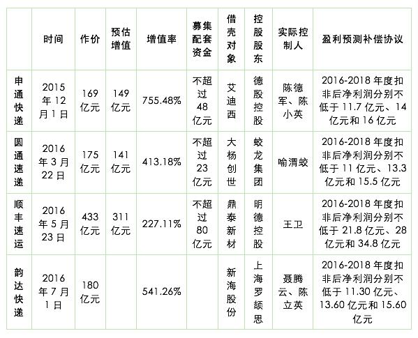 民营快递借壳上市一览表