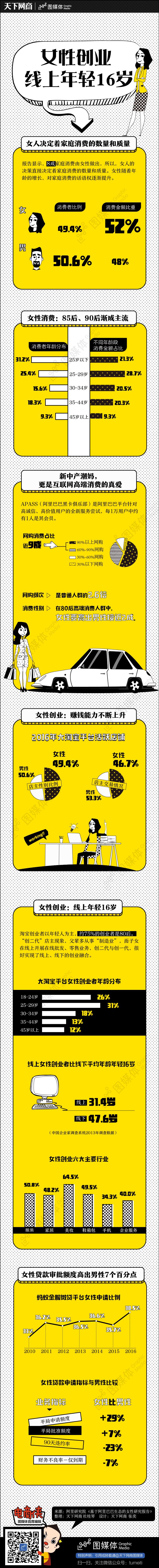 918-女性创业 线上年轻16岁