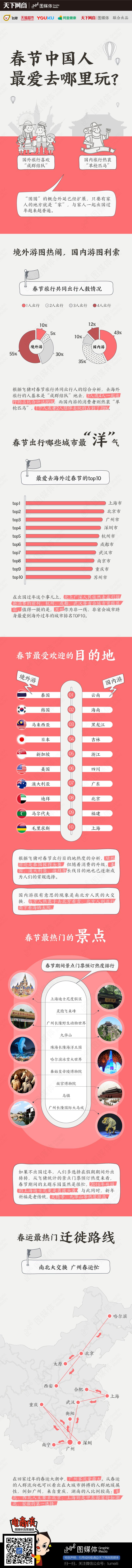 中国人春节最爱玩-飞猪