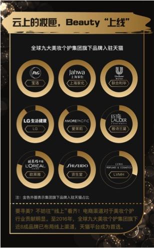 天猫金妆奖——全球九大美妆个护集团旗下近8成品牌首选天猫平台