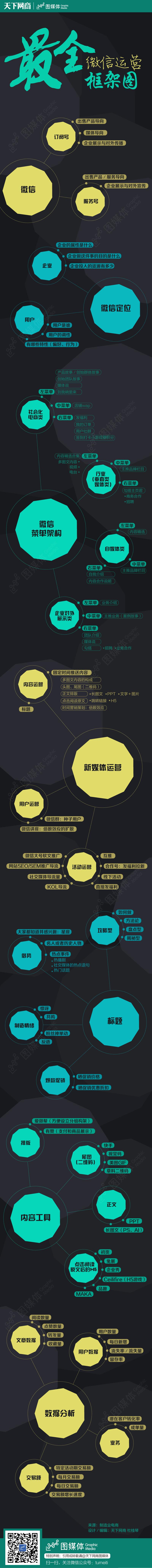 936-最全微信运营框架图-01