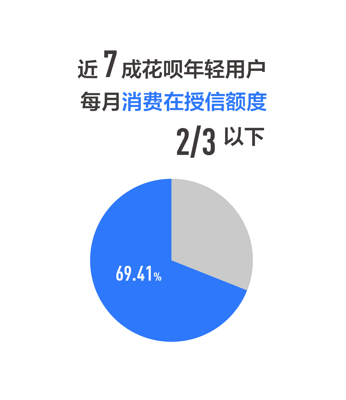 图1:近七成花呗年轻用户每月消费在授信额度三分之二以下