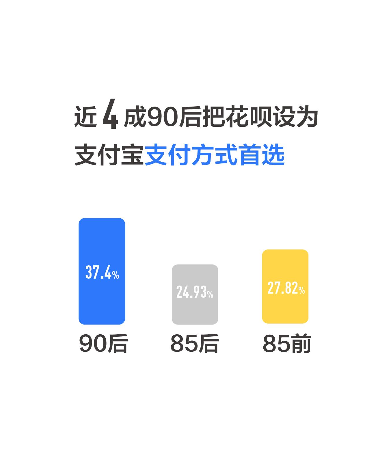 图3:近4成90后用户把花呗设为支付宝支付方式首选