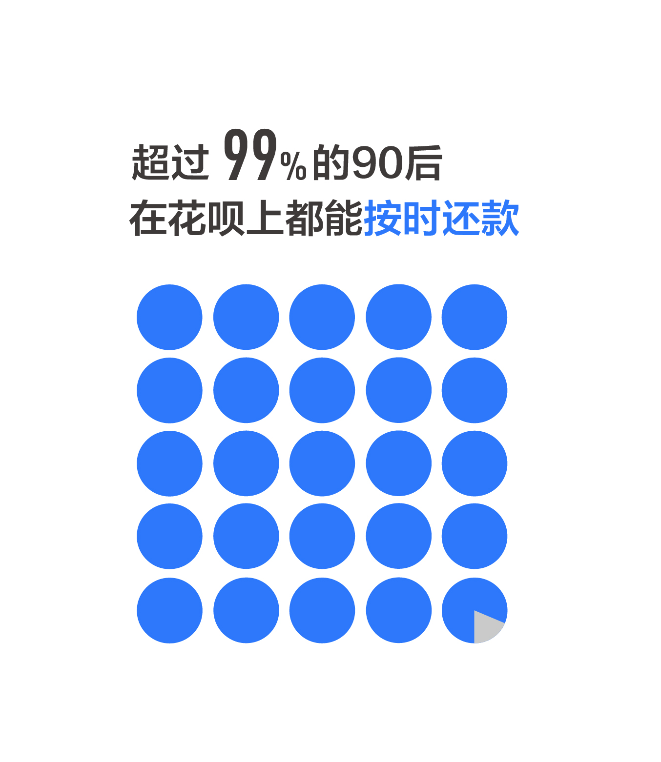 图4-超过99%的90后花呗用户能按时还款