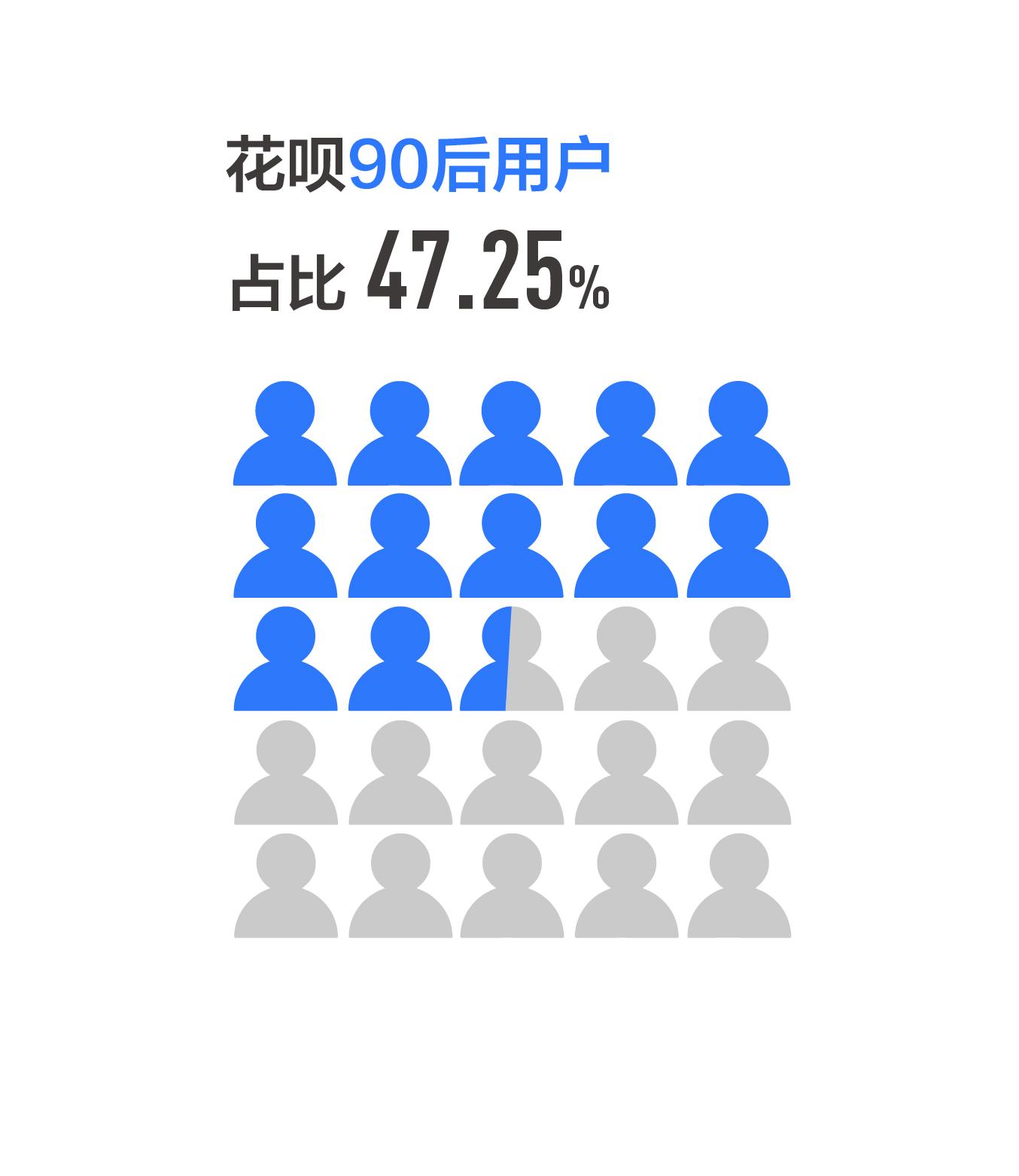 图2:花呗90后占比47.25%