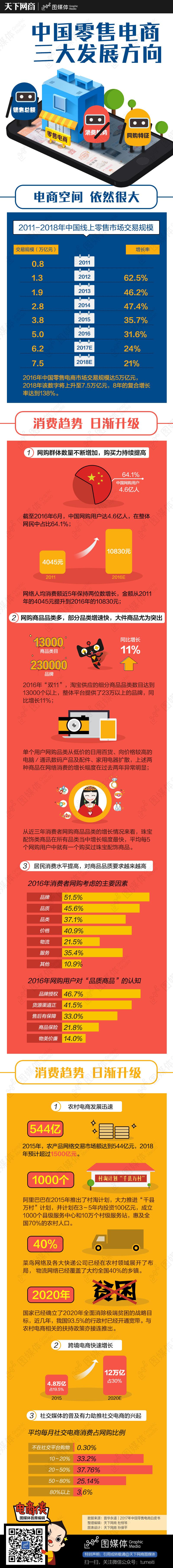 中国零售电商三大发展方向-改