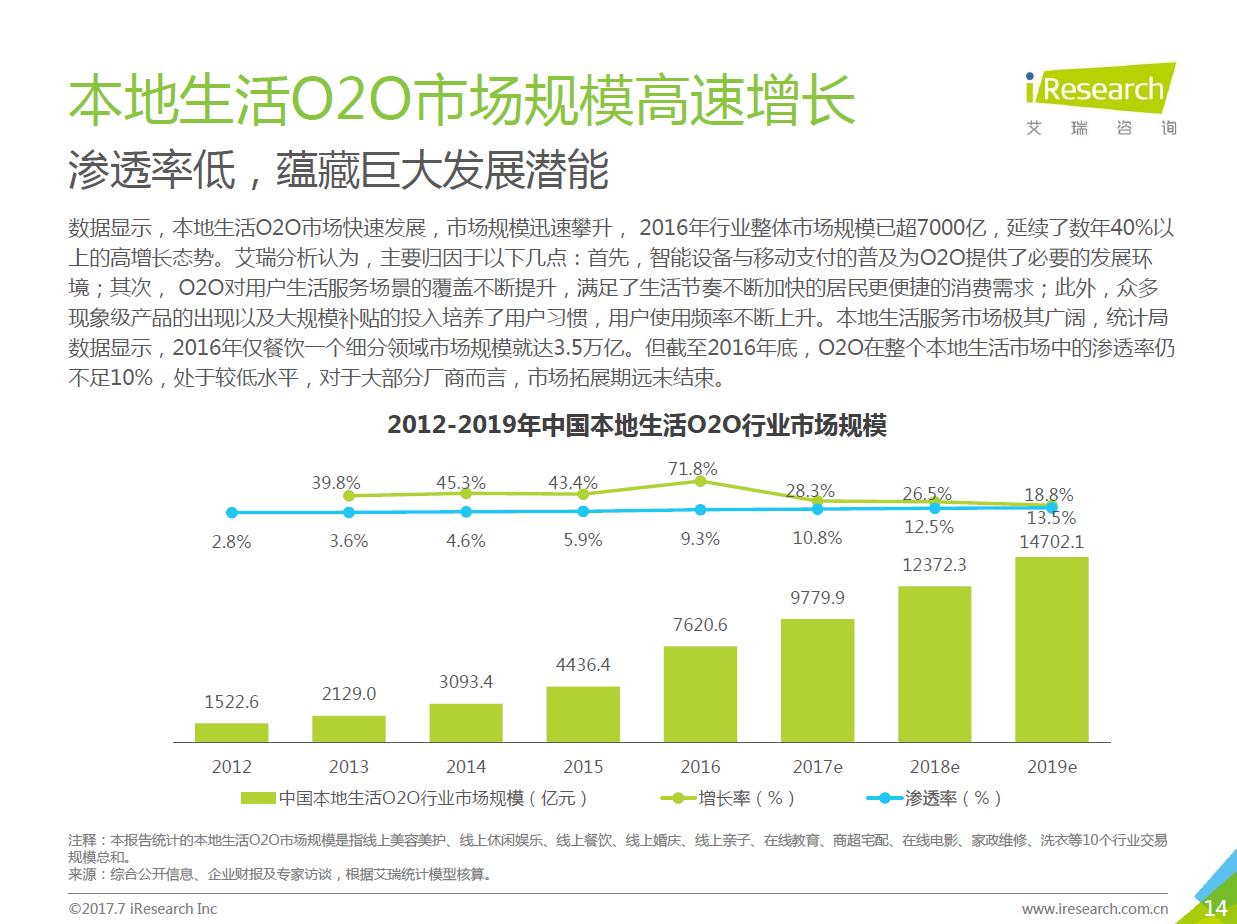 2017年O2O市场规模预测最终