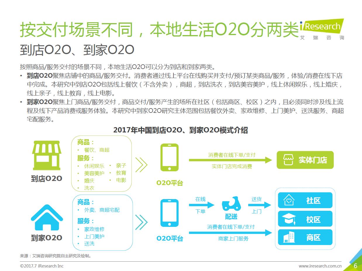 按交付场景不同,O2O分为到家、到店两大类型