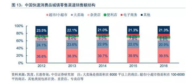 中国快速消费品城镇零售渠道销售额结构,图片来源:中信证券