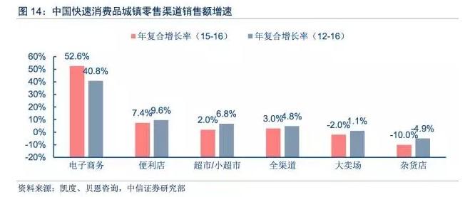 中国快速消费品城镇零售渠道销售额增速:电子商务第一,便利店第二,超市小超市第三。图片来源:中信证券