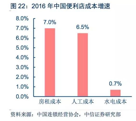 2016年中国便利店成本增速,图片来源:中信证券