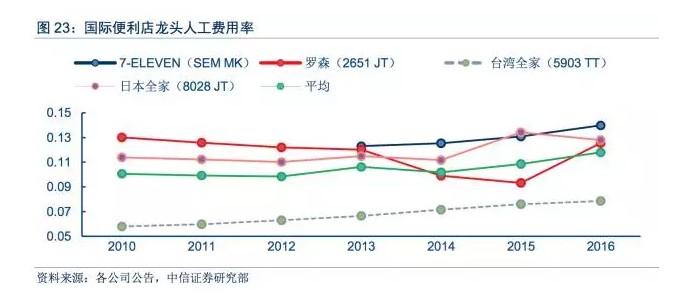 国际便利店龙头人工费用率,图片来源:中信证券