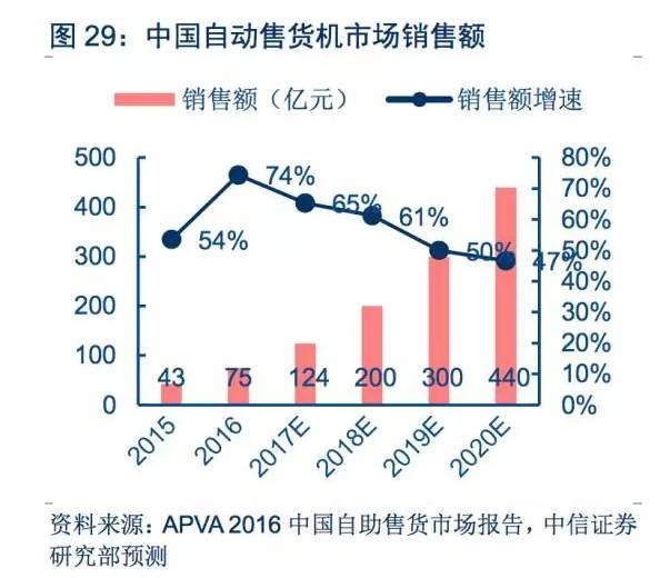 中国自动售货机市场销售额,图片来源:中信证券