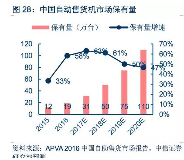 中国自动售货机市场保有量,图片来源:中信证券