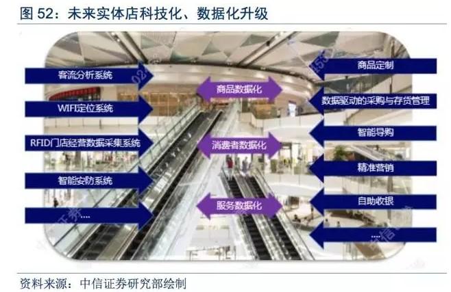 未来实体店科技化、数据化升级,图片来源:中信证券