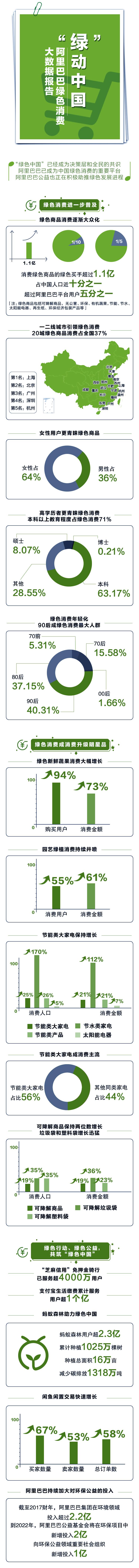 绿动中国1219