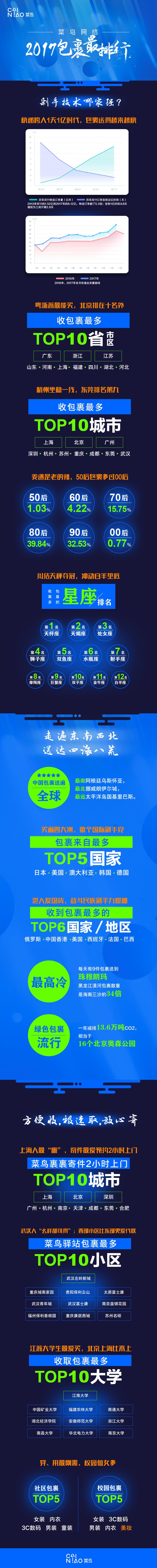 """菜鸟网络2017包裹""""最""""排行"""