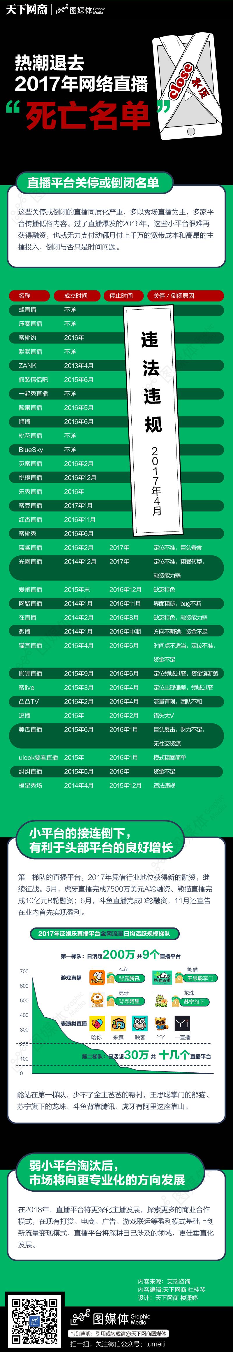 """987-热潮退去 2017年网络直播""""死亡名单"""""""