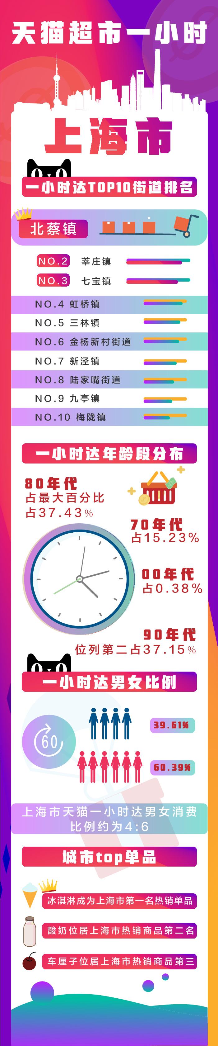 一小时达TOP10街道(上海)