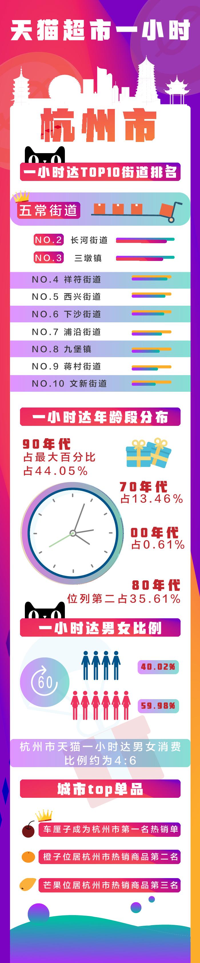 一小时达TOP10街道(杭州)