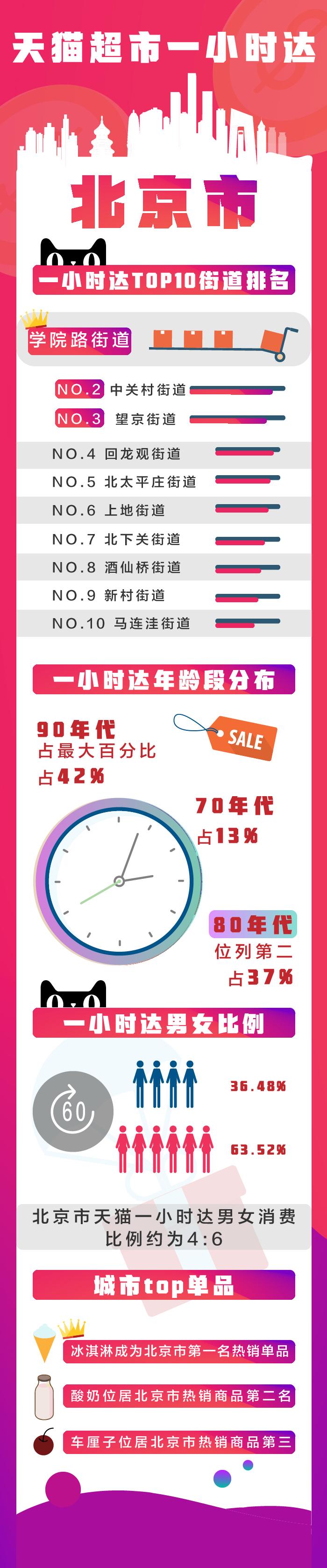 一小时达TOP10街道排名(北京)