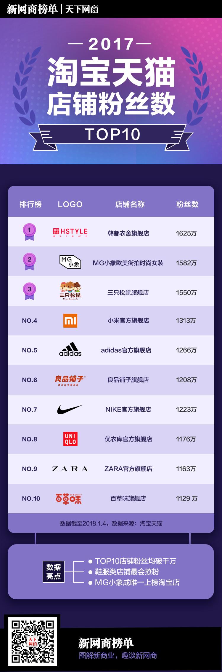 榜单top10网站外部渠道版