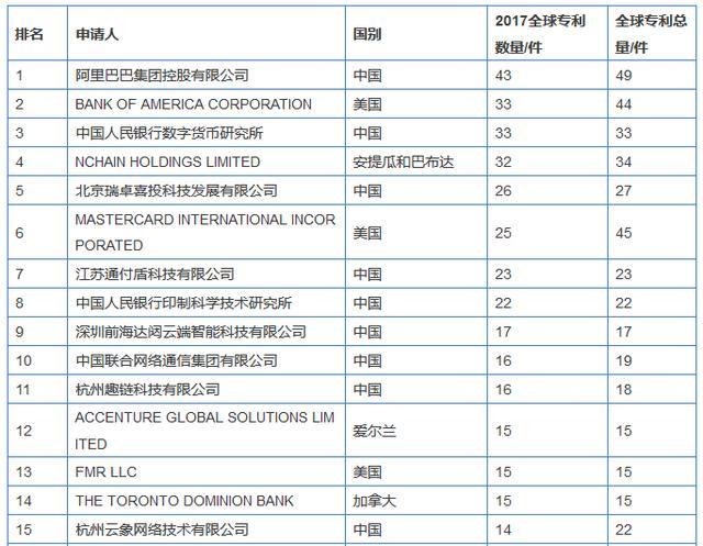 图说:2017全球区块链企业专利排行榜前15名