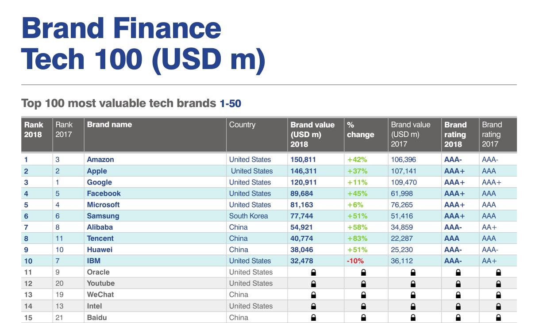"""图说:Brand Finance """"2018全球100个最有价值的科技品牌榜""""前15名"""