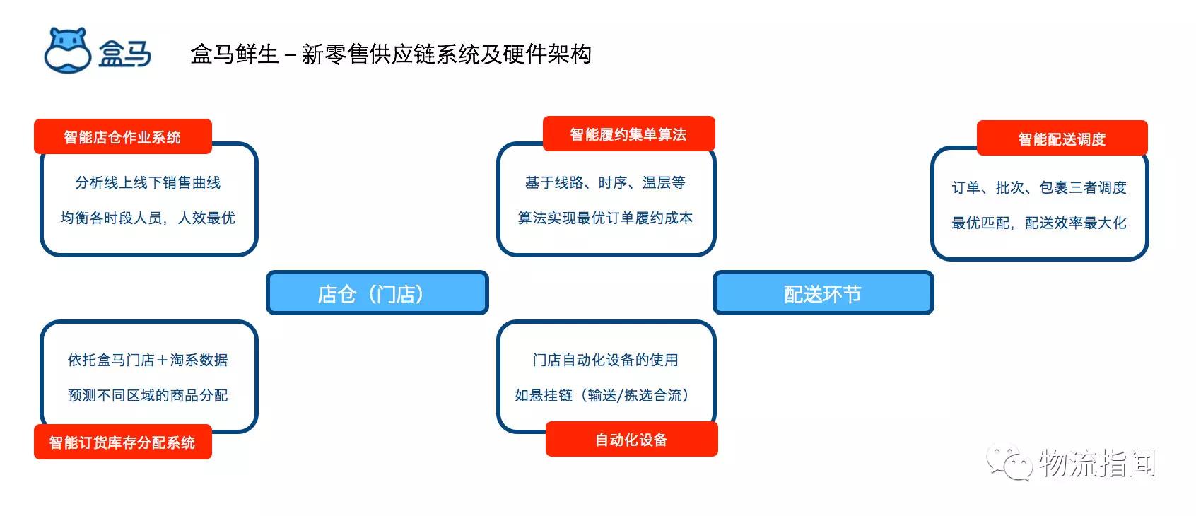 盒马鲜生-新零售供应链系统及硬件架构