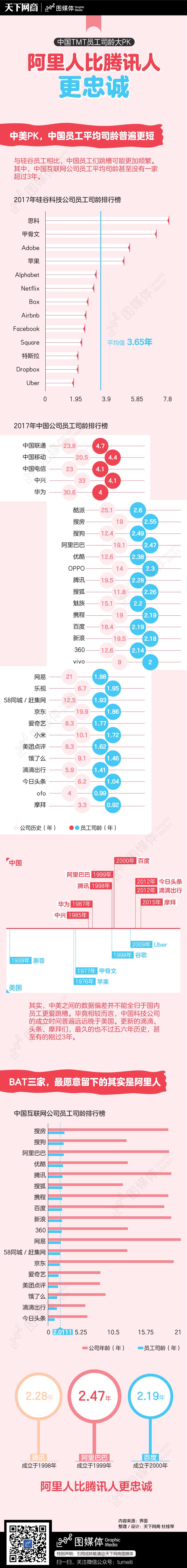 1023-中国TMT员工司龄大PK:阿里人比腾讯人更忠诚-02