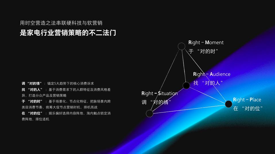 传播配图3-营销策略模型