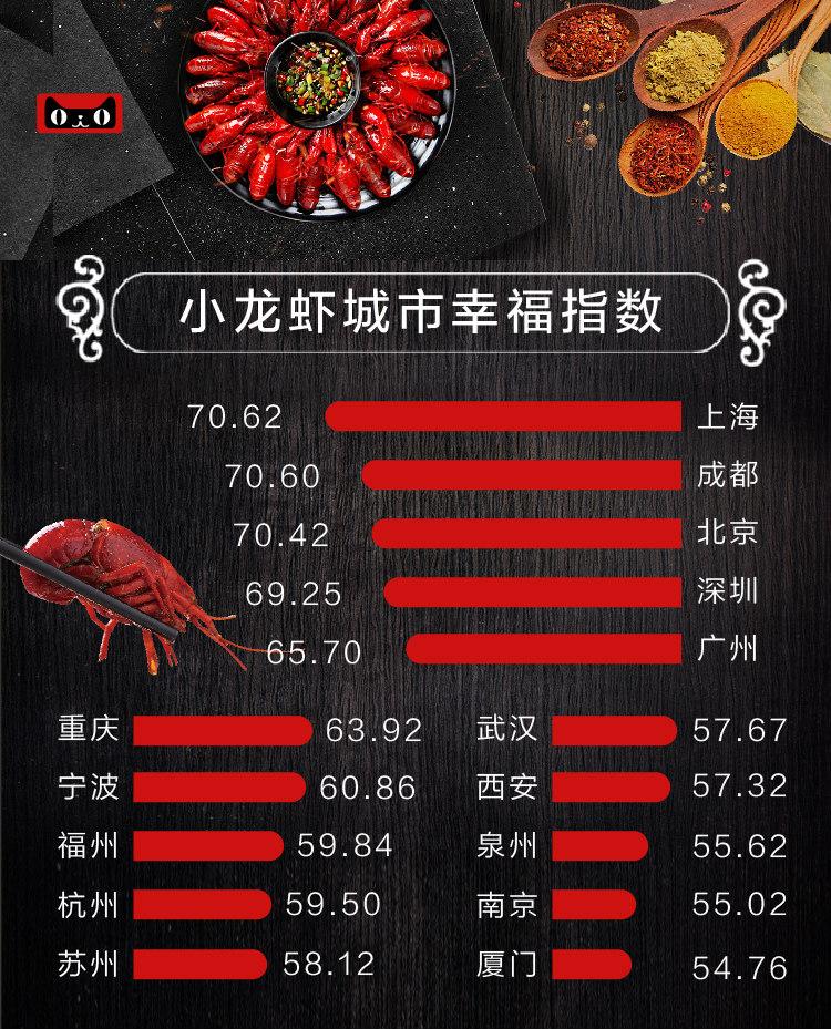 小龙虾城市幸福指数总分图_meitu_7