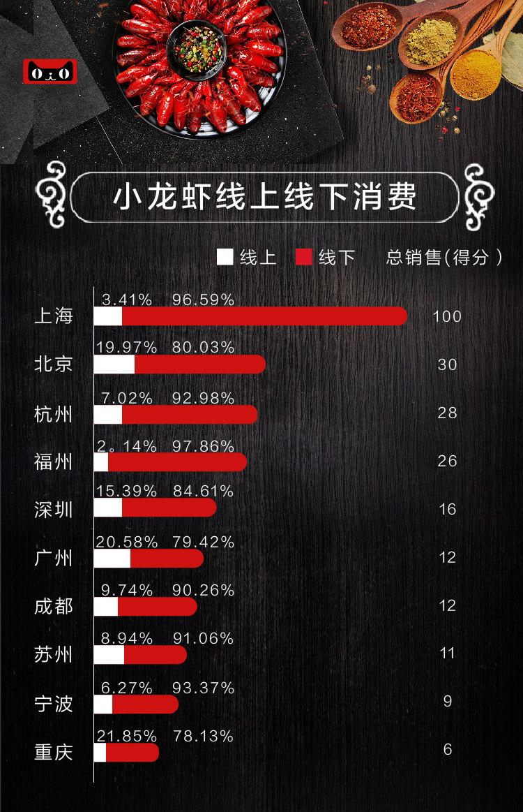 小龙虾销量组合图_meitu_9