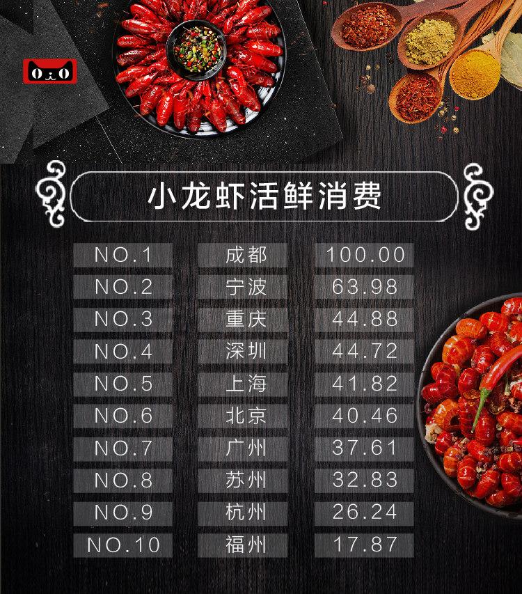 小龙虾活鲜消费占比得分图_meitu_8