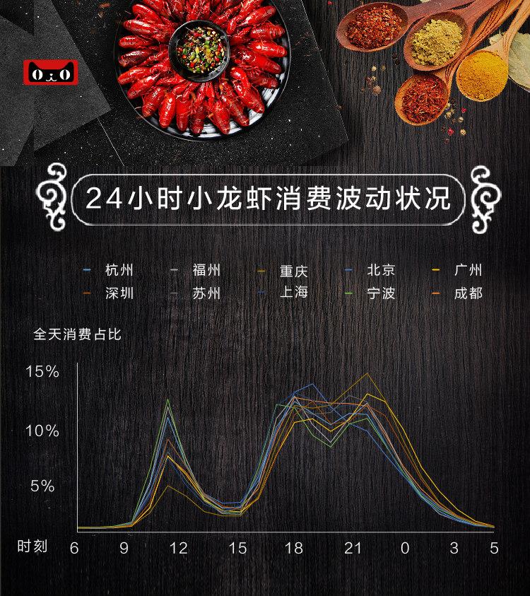 24小时小龙虾消费波动图_meitu_6
