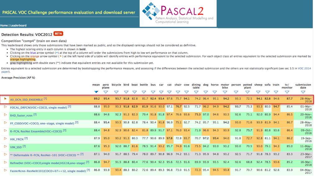 图说:阿里登顶Pascal VOC comp4目标检测整体榜单榜首