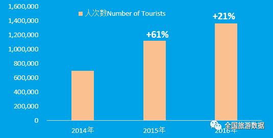 2014-2016年中国赴俄旅游总人数及增长趋势