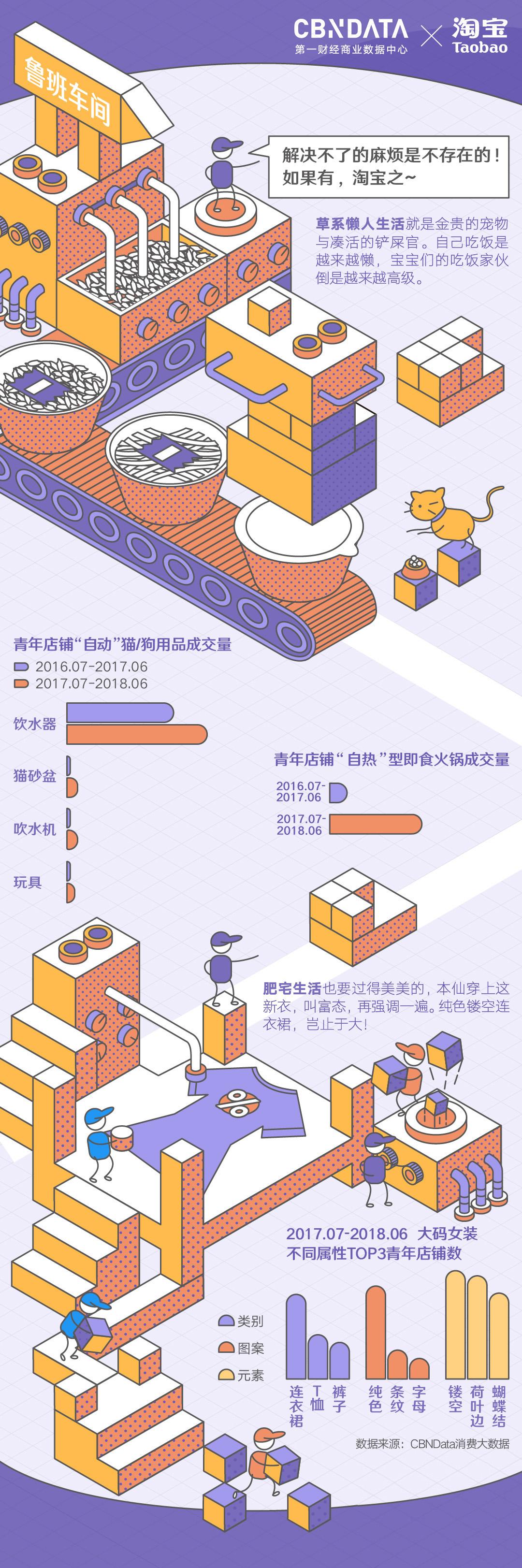 """""""懒人经济""""升级,自热小火锅在青年店铺中的成交量增长超过400%(无二维码版)"""