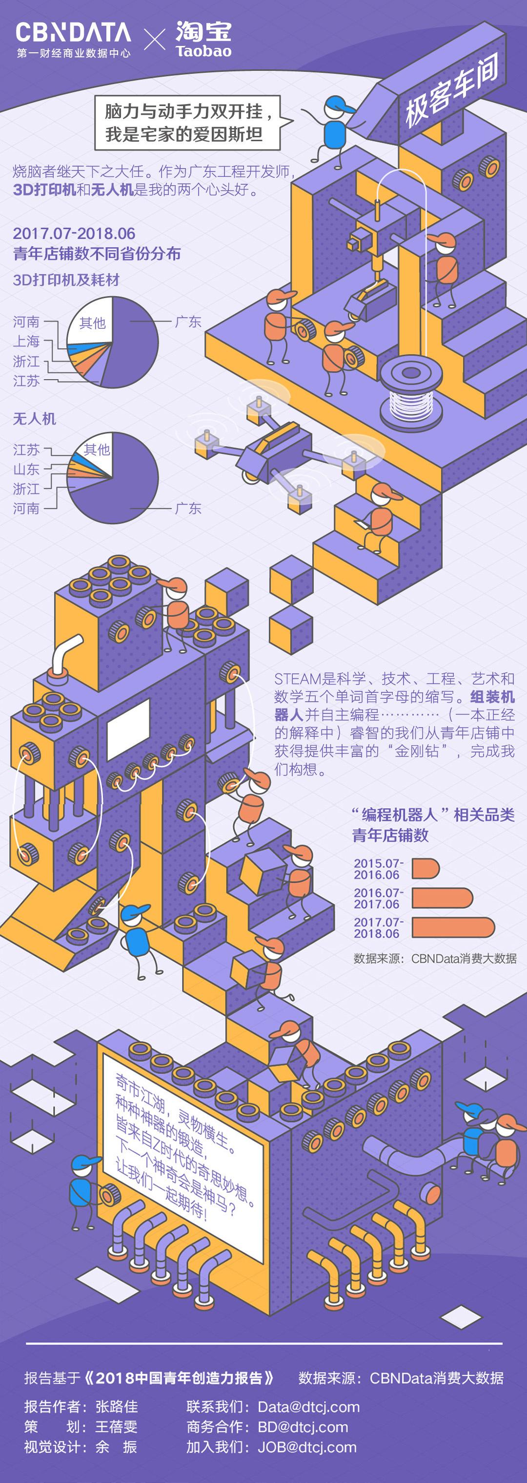 90后青年创客关注儿童教育市场,广东青年创客最多(无二维码版)