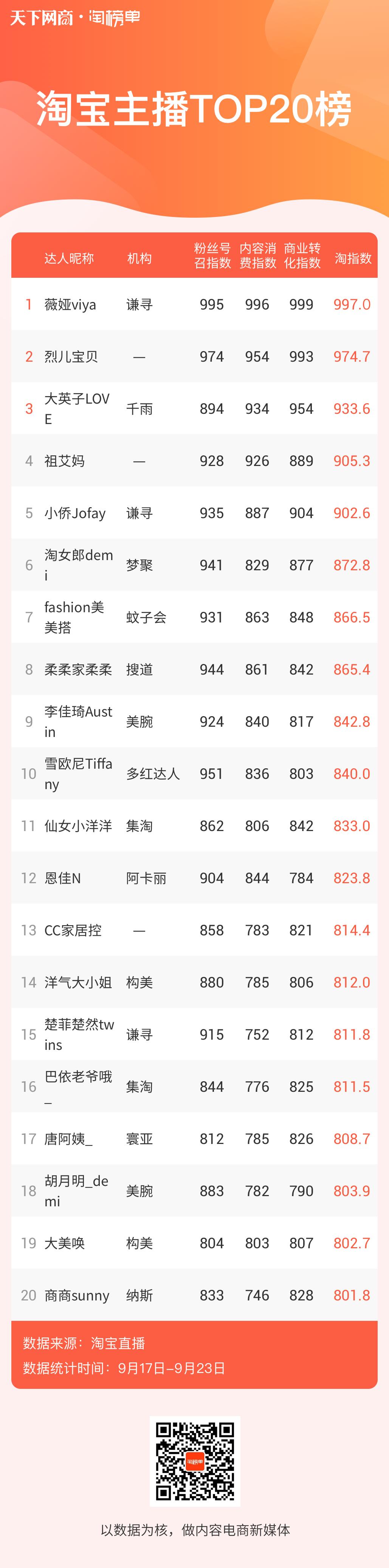 新闻稿1配图1:淘榜单——淘宝主播TOP20榜