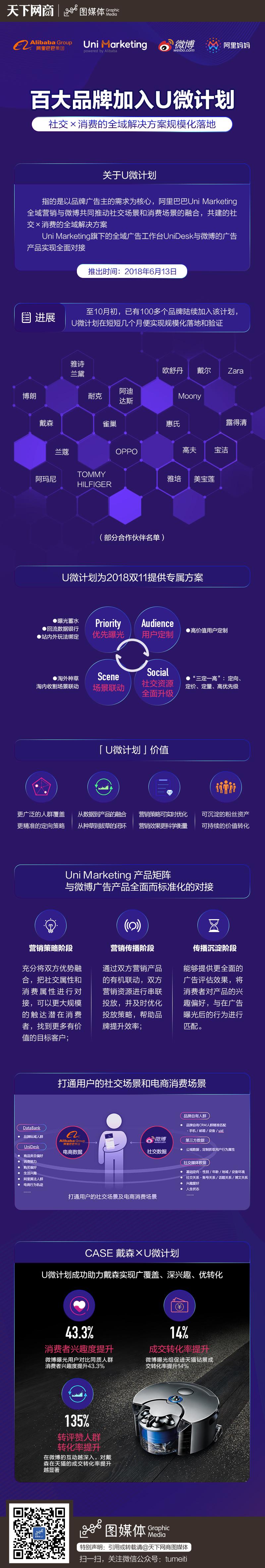 信息图-百大品牌加入U微计划