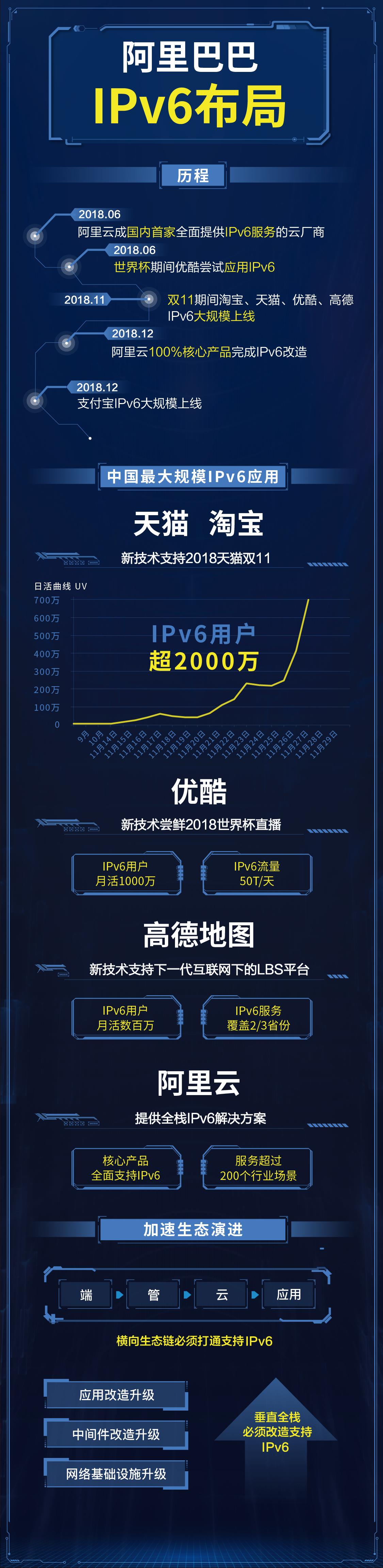 一张图看懂IPv6布局