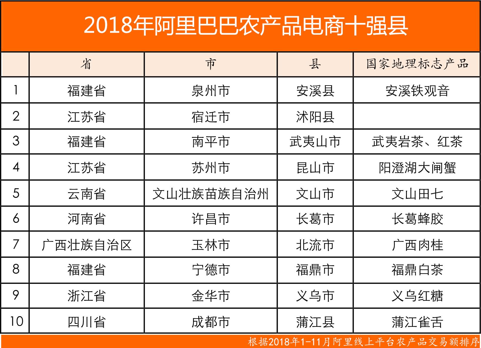 2018年阿里农产品电商十强县