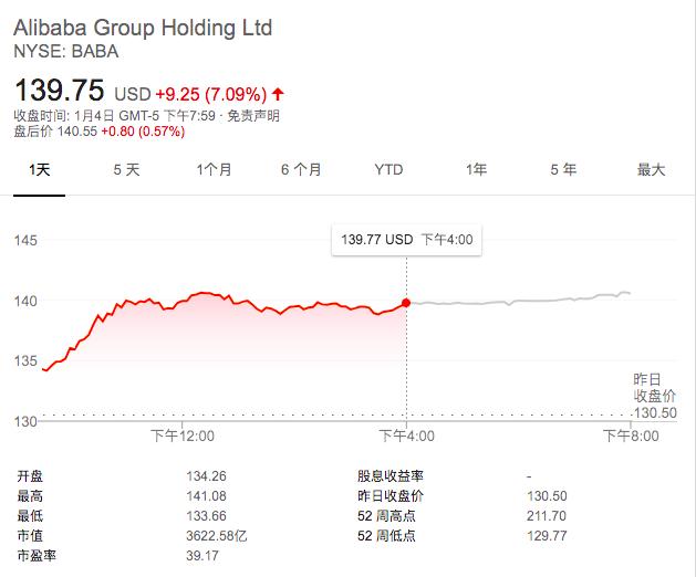 阿里股价开年大涨超7%