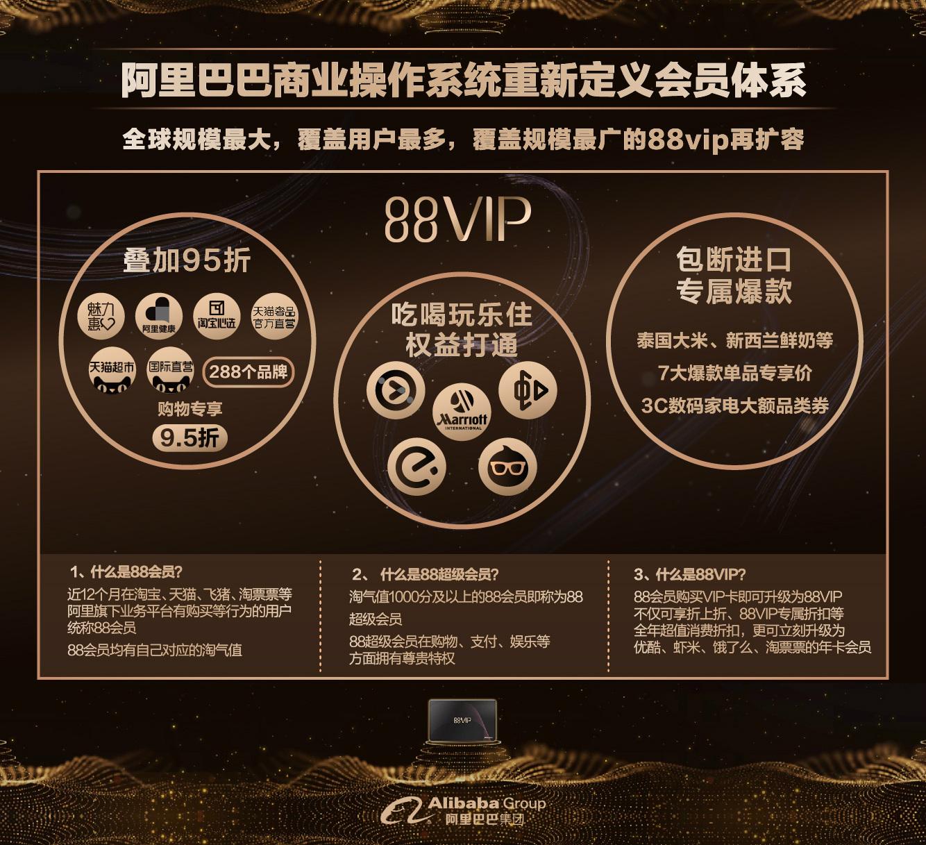 阿里88VIP重新定义会员体系再扩容_meitu_4