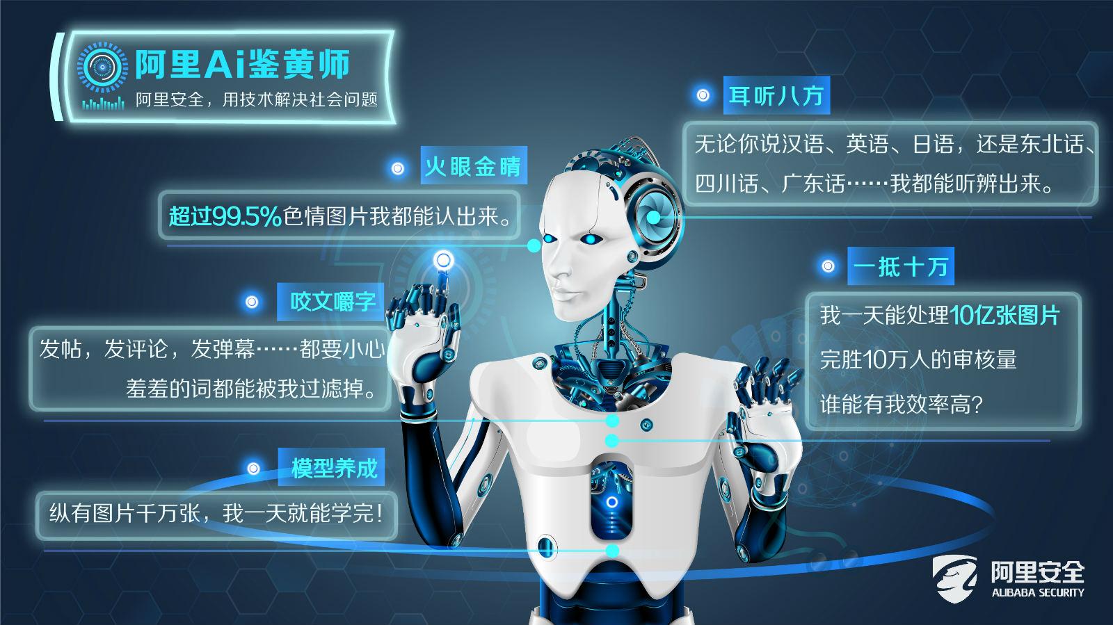 图说:基于安全AI理念,阿里安全图灵实验室推出的AI鉴黄师可识别图片、弹幕、语音等多维度信息_meitu_3