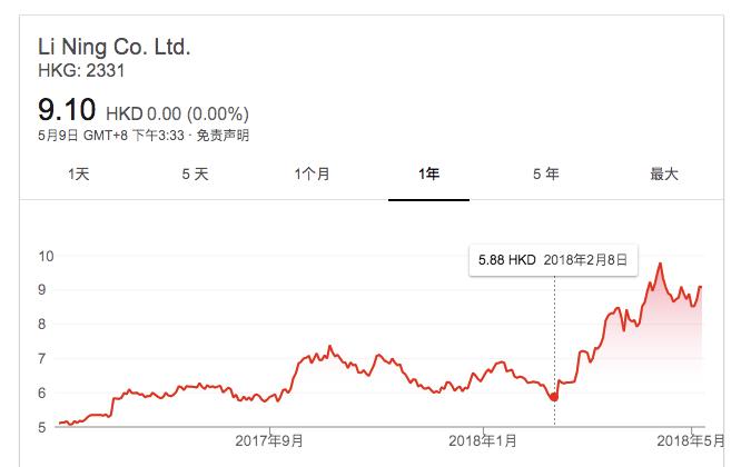 新闻图1、2018年2月8日,李宁随天猫登陆纽约时装周,迎来股价上涨逾50%。