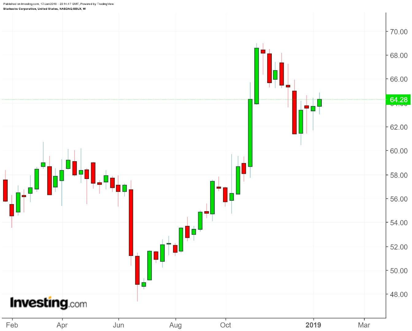 2018年8月,星巴克与阿里巴巴达成战略合作后股价一路看涨