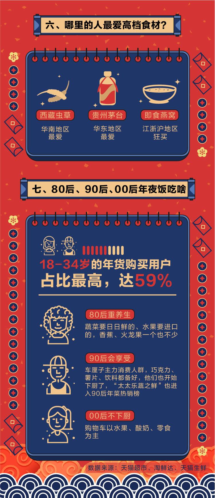 年夜饭消费报告-05