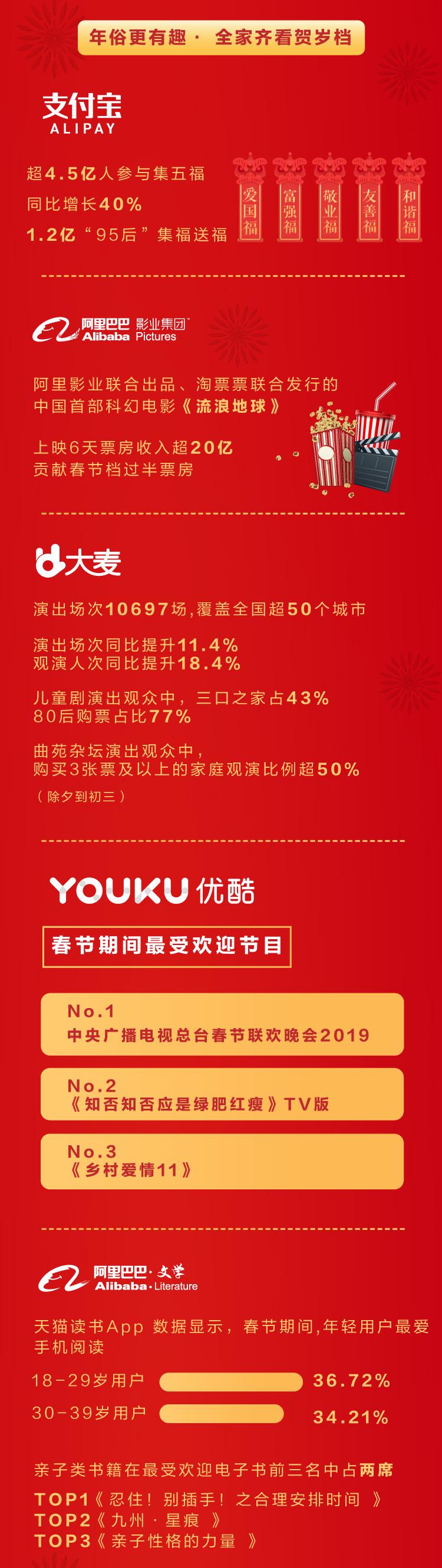 2019春节经济报告之二-年俗
